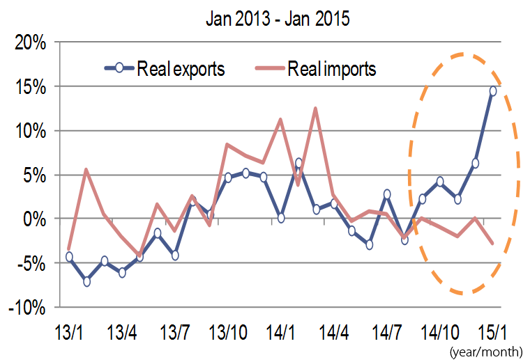 Growth in Real Exports and Real Imports (YoY)