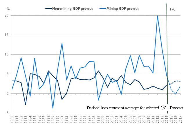 Mining and non-mining GDP growth