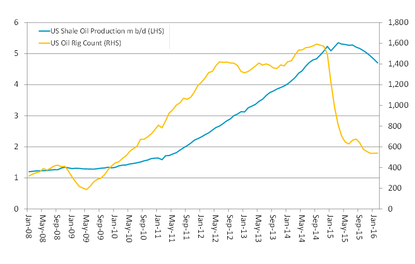Chart 4: US Shale Oil Production vs. Rig Count