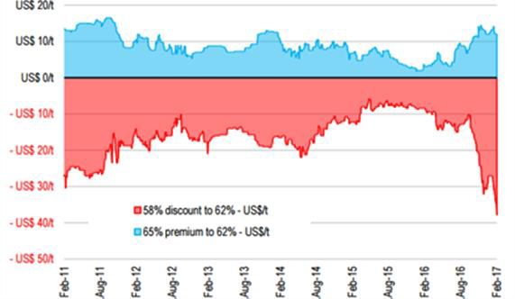...as are low-grade iron ore discounts