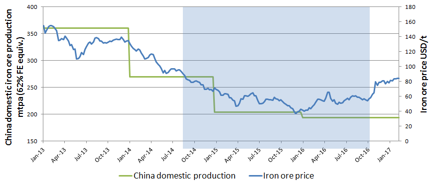 Chinese domestic iron ore production versus iron ore price
