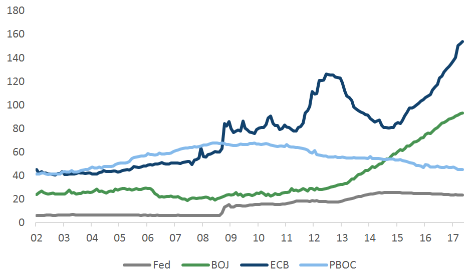 PBOC's balance sheet vs Fed, BOJ and ECB (% GDP)
