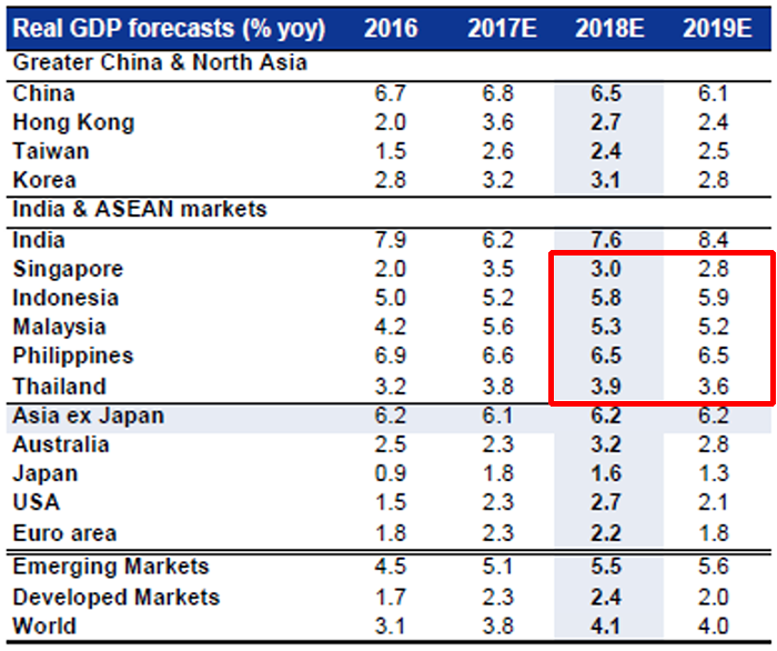 Sustainable and Defensible growth in ASEAN - Source: Goldman Sachs, January 2018