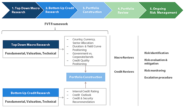 Nikko Asset Management Asian Fixed Income FVT Framework